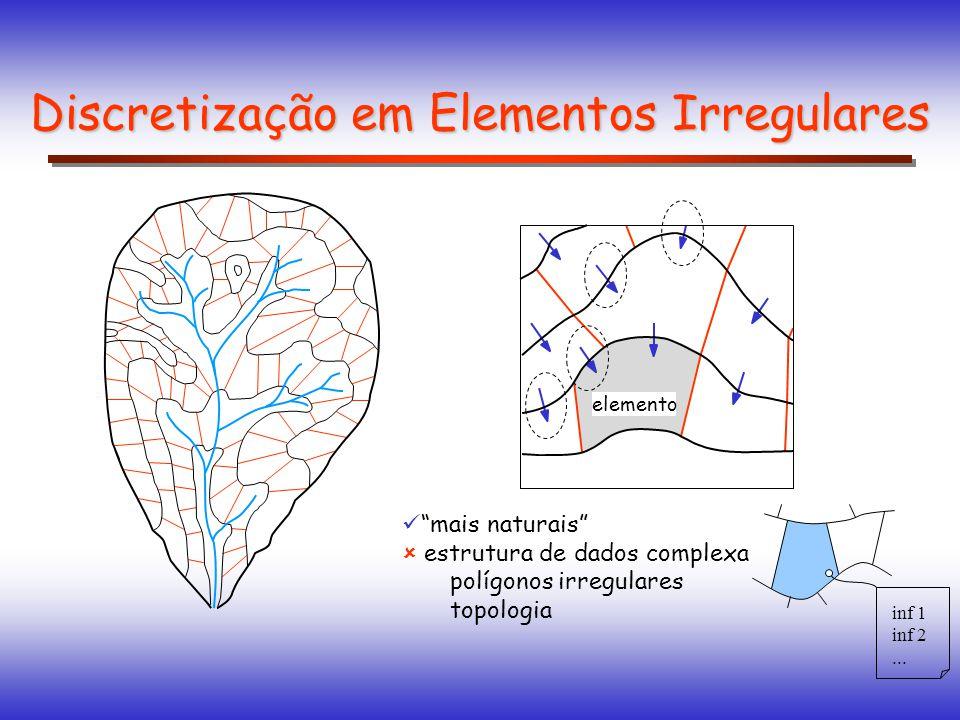 mais naturais estrutura de dados complexa polígonos irregulares topologia Discretização em Elementos Irregulares elemento inf 1 inf 2...
