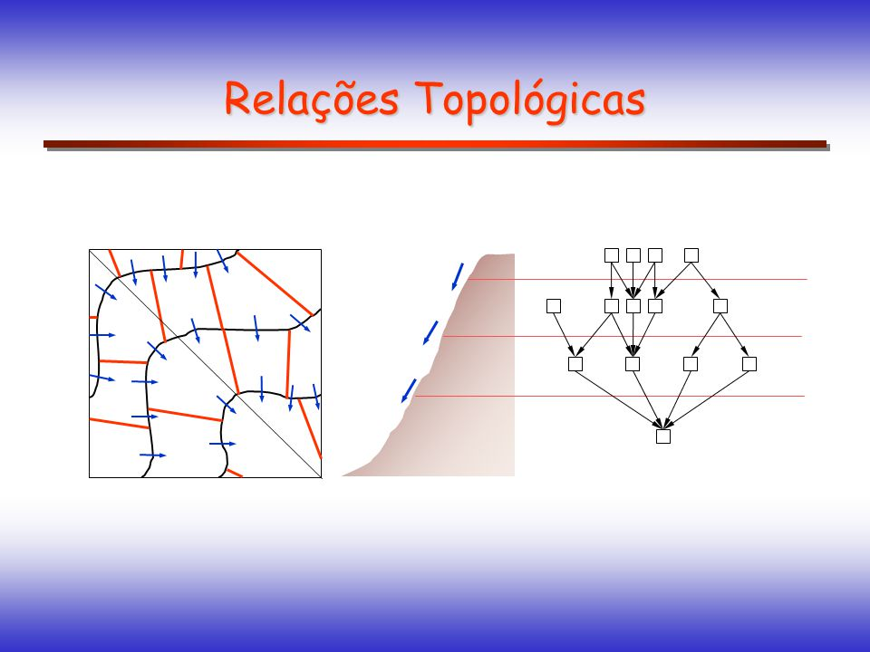 Relações Topológicas