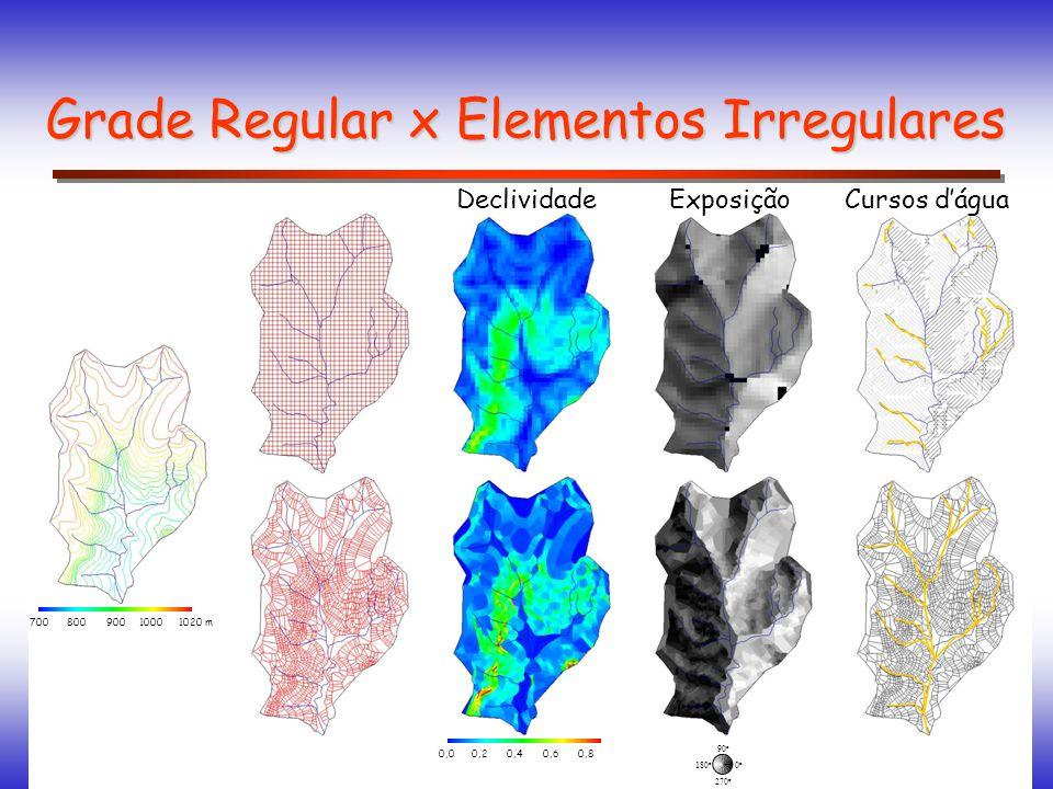 0o0o 90 o 180 o 270 o 9001020 m 700 8001000 0,0 0,2 0,4 0,6 0,8 DeclividadeExposiçãoCursos dágua Grade Regular x Elementos Irregulares