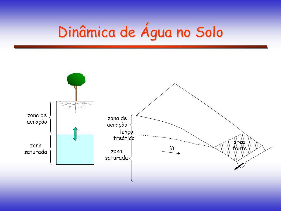área fonte Dinâmica de Água no Solo zona de aeração zona saturada zona de aeração zona saturada lençol freático qiqi