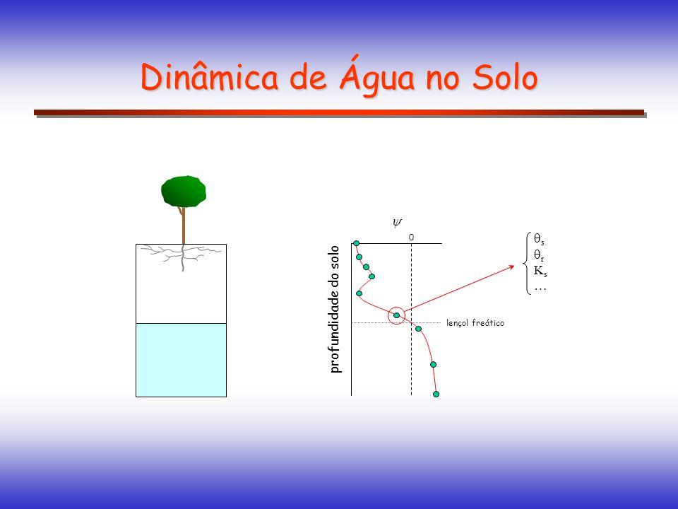Dinâmica de Água no Solo profundidade do solo 0 lençol freático s r K s