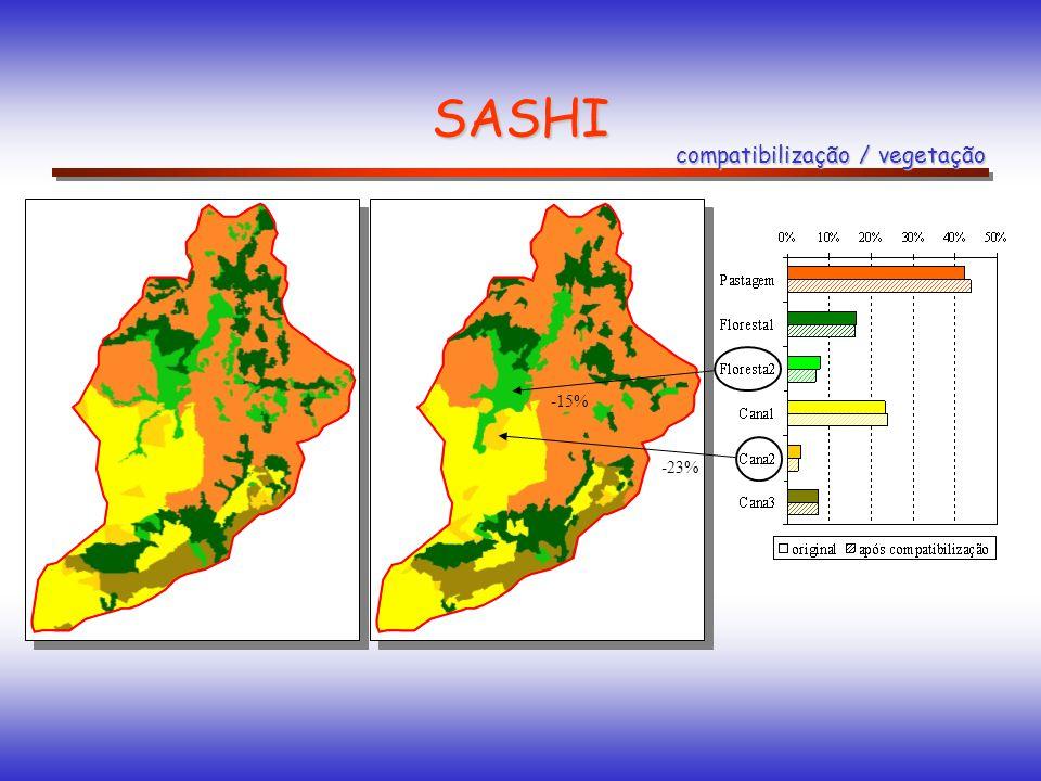 SASHI compatibilização / vegetação -15% -23%