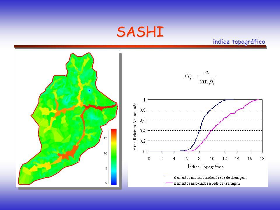 SASHI índice topográfico