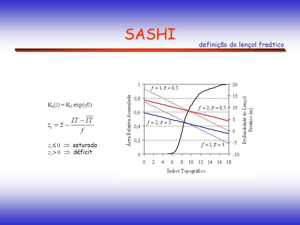 SASHI definição do lençol freático K s (z) = K 0 exp(-fz) z i 0 saturado z i 0 déficit