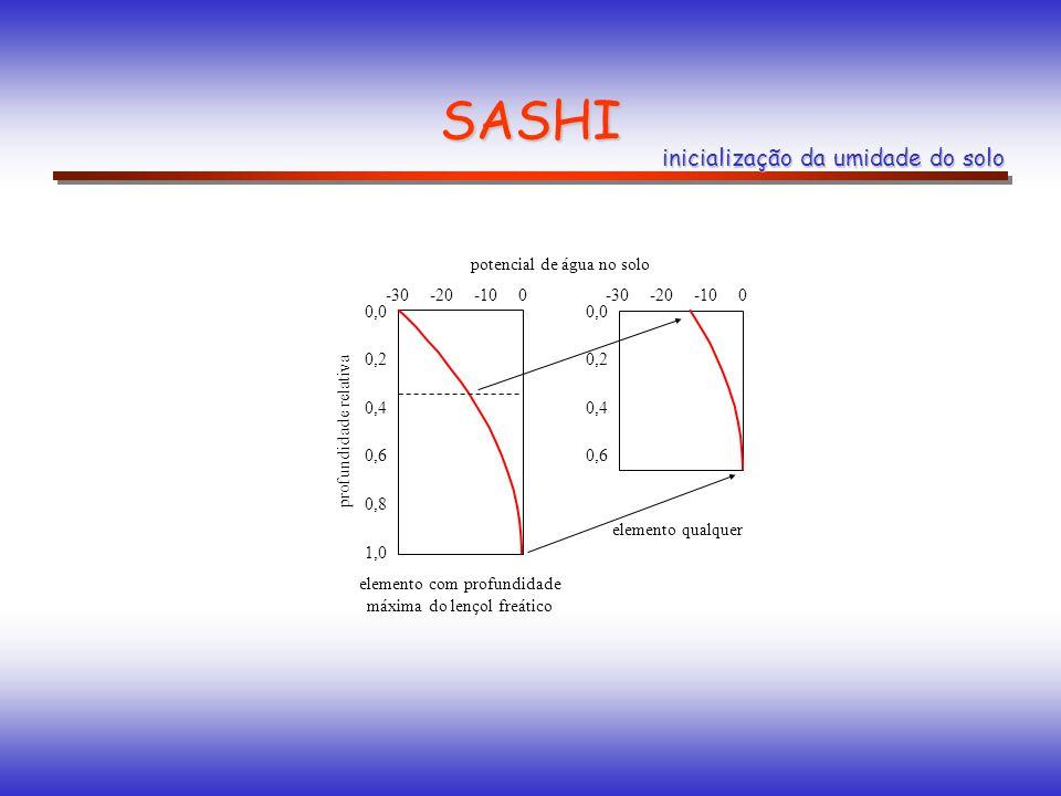 -300-20-10 0,0 0,2 0,4 0,6 elemento qualquer -300-20-10 0,0 0,2 0,4 0,6 0,8 1,0 profundidade relativa elemento com profundidade máxima do lençol freático SASHI inicialização da umidade do solo potencial de água no solo