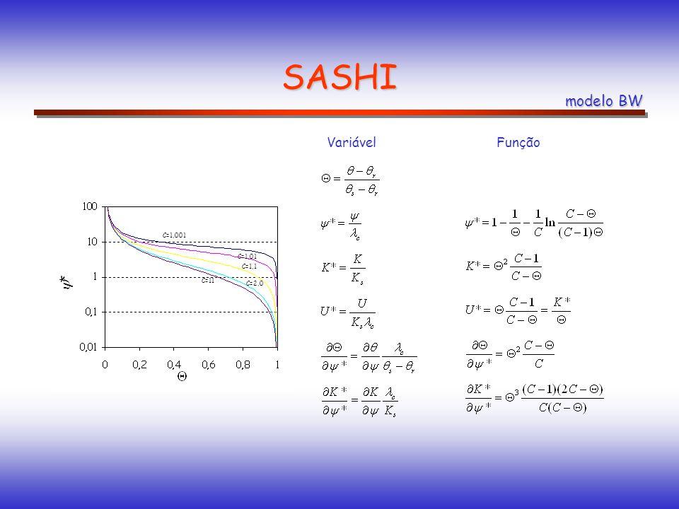 SASHI modelo BW umidade volumétrica de saturação umidade volumétrica residual conditividade hidráulica (saturado) índice de capilaridade índice de estrutura do solo VariávelFunção * C=1,001 C=1,01 C=1,1 C=2,0 C=11