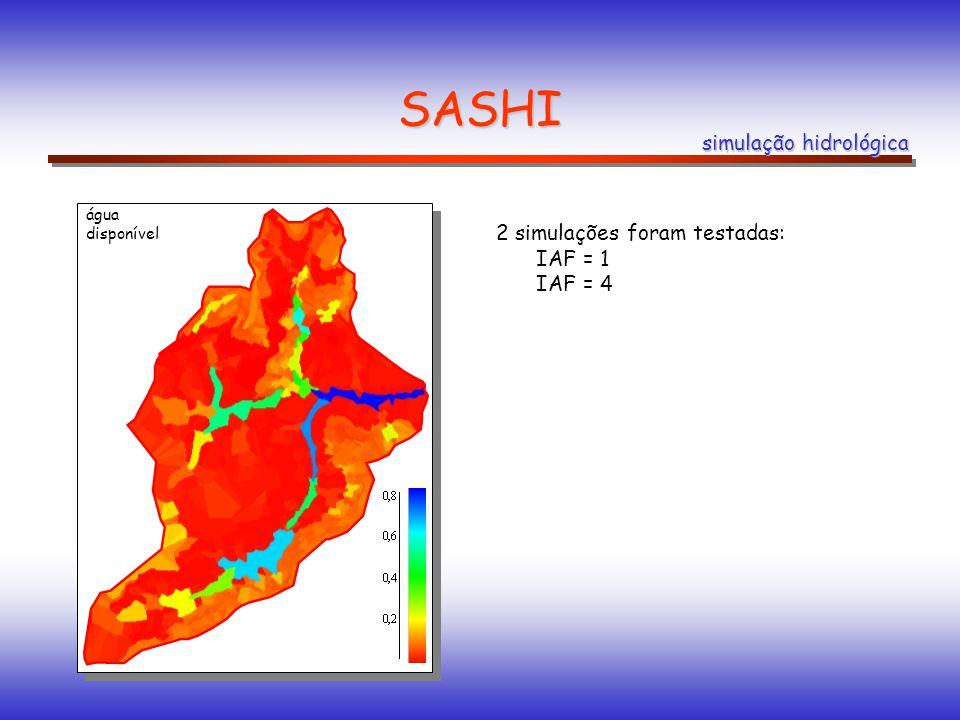 SASHI simulação hidrológica água disponível 2 simulações foram testadas: IAF = 1 IAF = 4