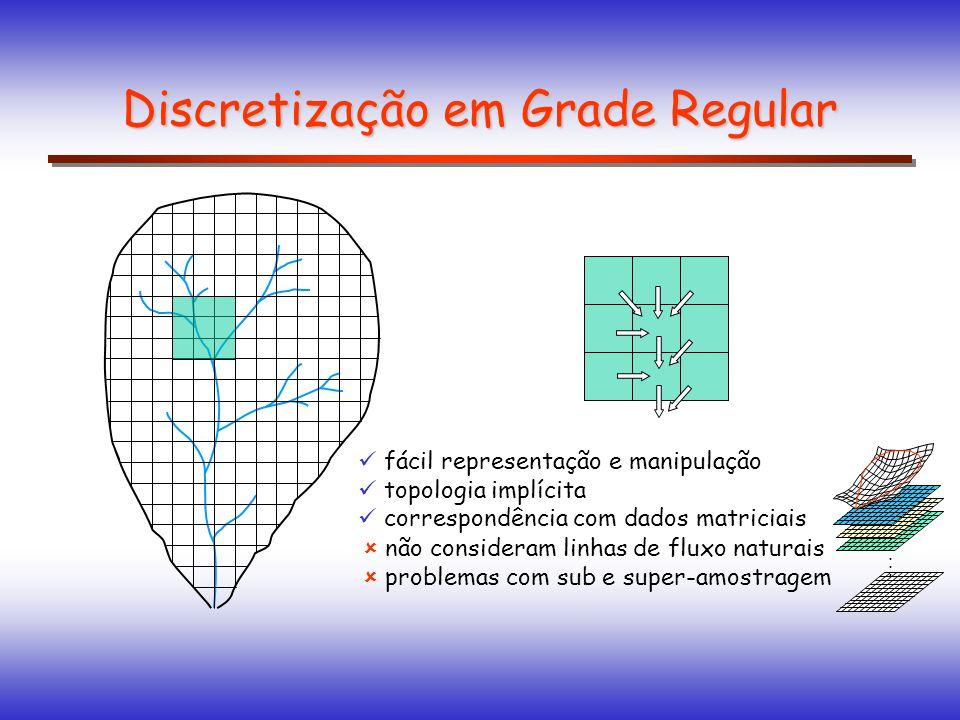 fácil representação e manipulação topologia implícita correspondência com dados matriciais Discretização em Grade Regular......