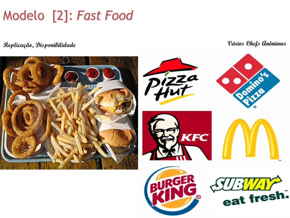 Modelo [2]: Fast Food Vários Chefs Anônimos Replicação, Disponibilidade