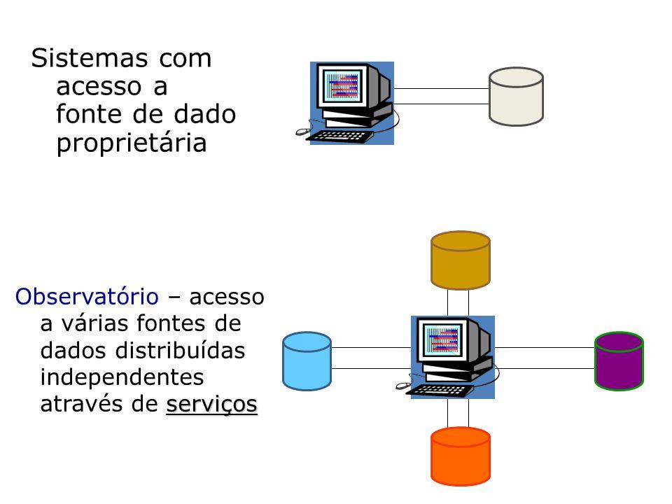 Sistemas com acesso a fonte de dado proprietária serviços Observatório – acesso a várias fontes de dados distribuídas independentes através de serviços