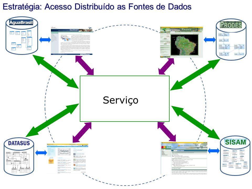 Serviço Estratégia: Acesso Distribuído as Fontes de Dados