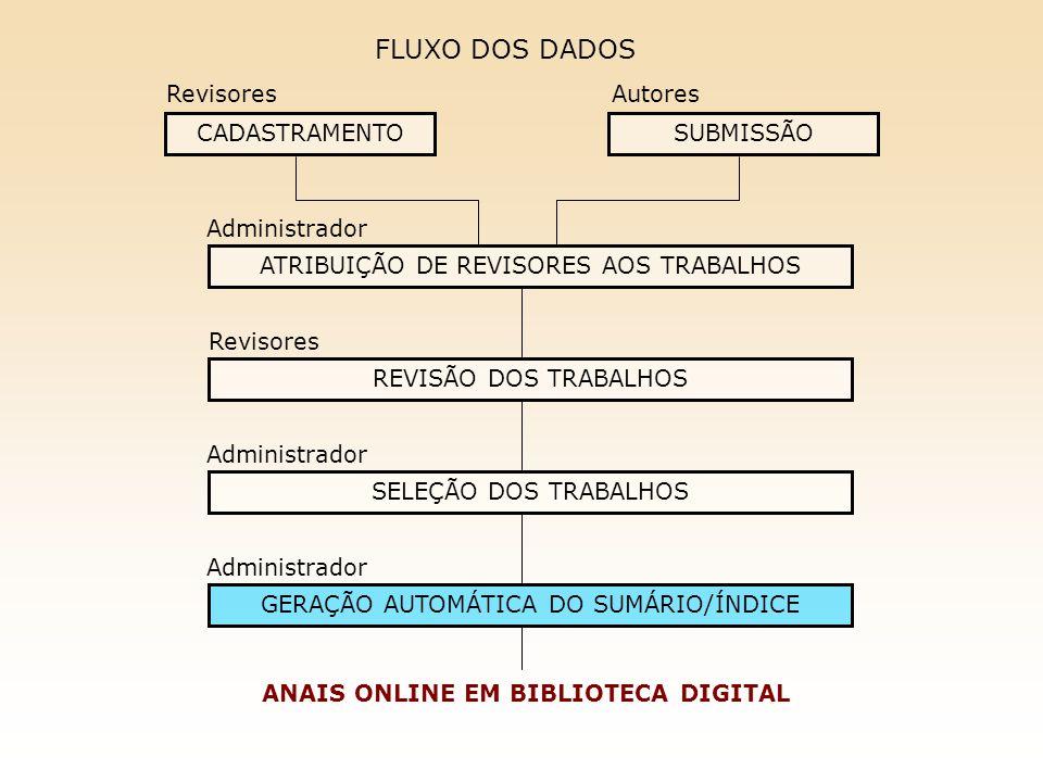 CADASTRAMENTO Revisores SUBMISSÃO Autores ATRIBUIÇÃO DE REVISORES AOS TRABALHOS Administrador REVISÃO DOS TRABALHOS Revisores SELEÇÃO DOS TRABALHOS Administrador GERAÇÃO AUTOMÁTICA DO SUMÁRIO/ÍNDICE Administrador ANAIS ONLINE EM BIBLIOTECA DIGITAL FLUXO DOS DADOS