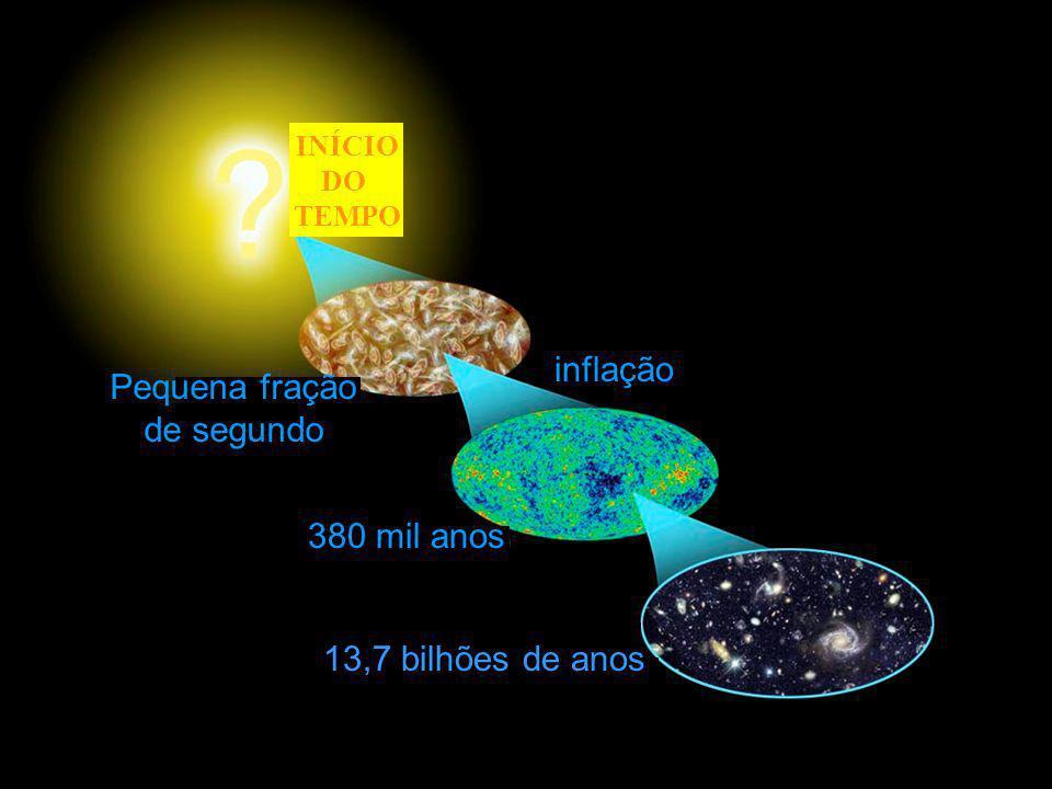 inflação 380 mil anos INÍCIO DO TEMPO Pequena fração de segundo 13,7 bilhões de anos