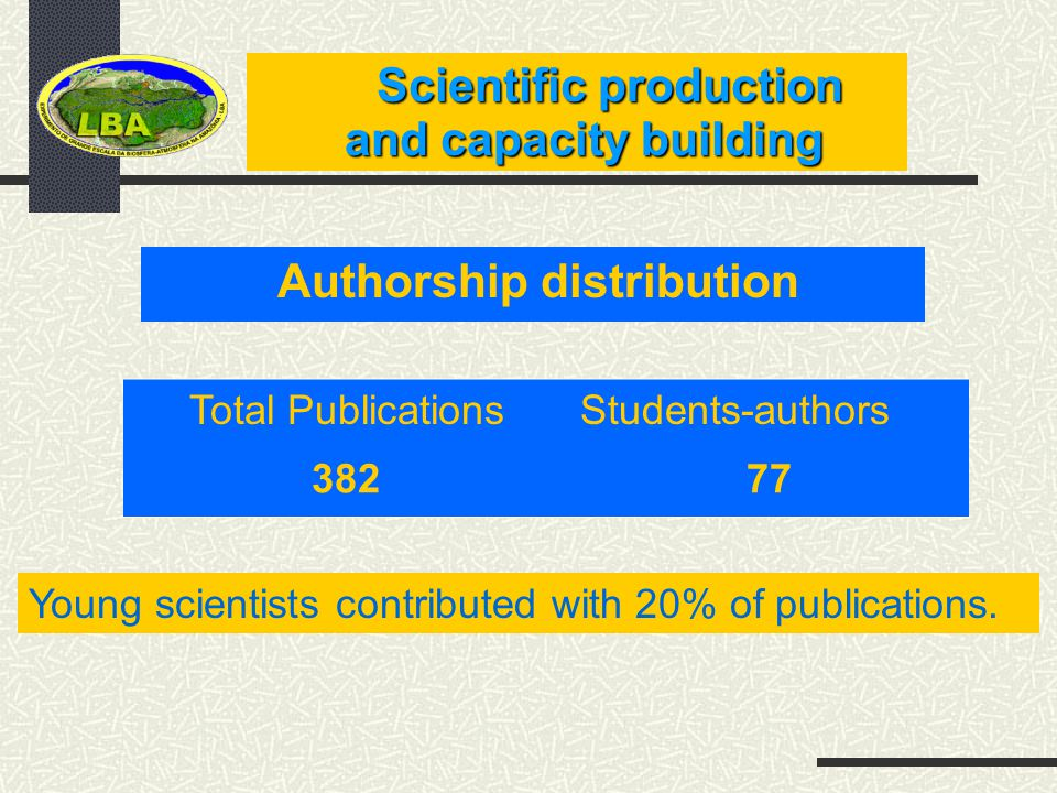Scientific production Scientific production and capacity building and capacity building Authorship distribution Total PublicationsStudents-authors 38277 Young scientists contributed with 20% of publications.