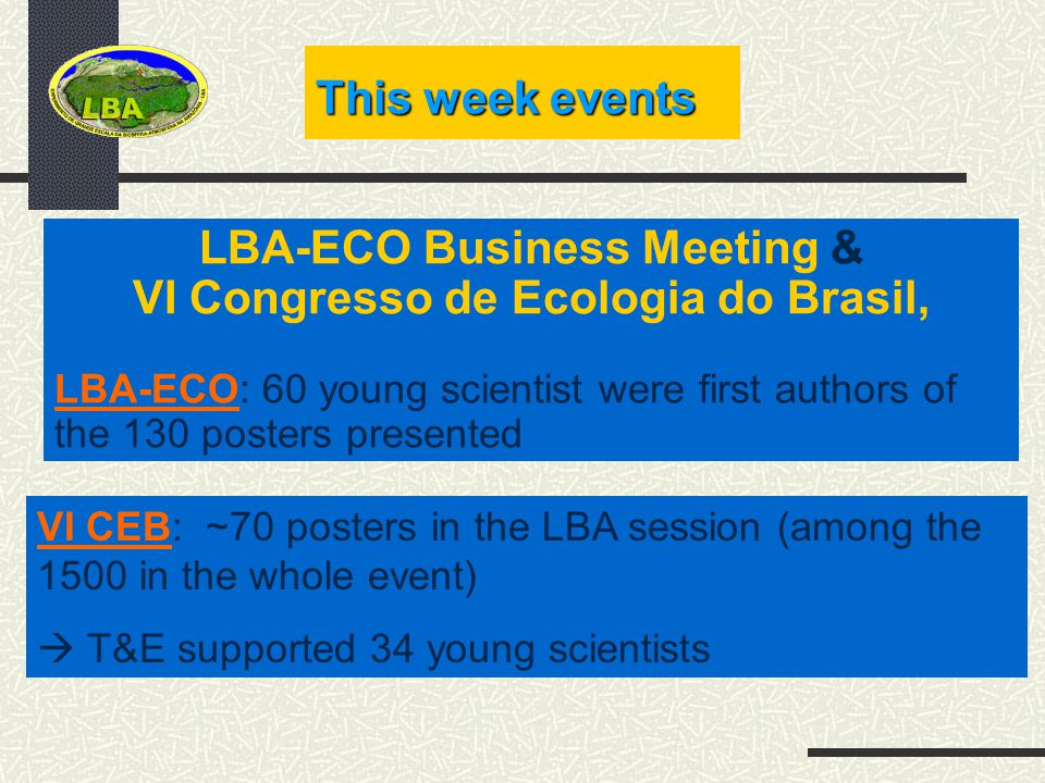 LBA-ECO Business Meeting & VI Congresso de Ecologia do Brasil, LBA-ECO: 60 young scientist were first authors of the 130 posters presented This week events VI CEB: ~70 posters in the LBA session (among the 1500 in the whole event) T&E supported 34 young scientists