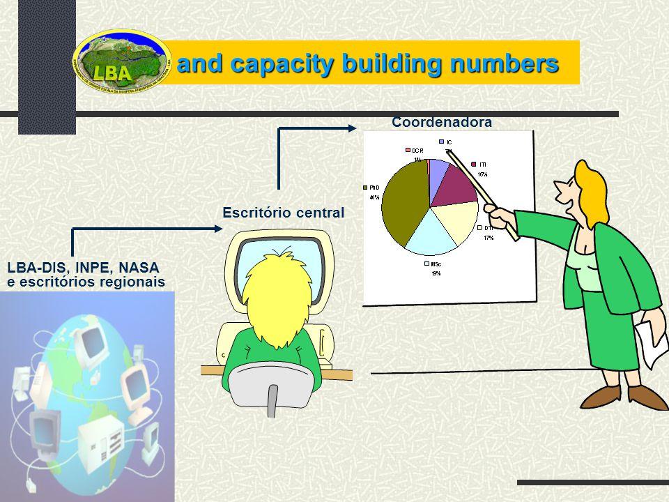 and capacity building numbers LBA-DIS, INPE, NASA e escritórios regionais Escritório central Coordenadora