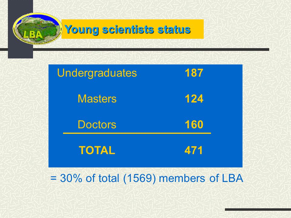 Young scientists status Undergraduates187 Masters124 Doctors160 TOTAL471 = 30% of total (1569) members of LBA