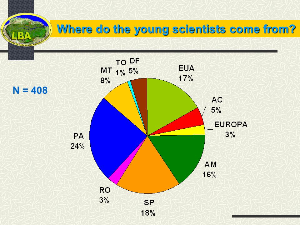 Where do the young scientists come from? N = 408