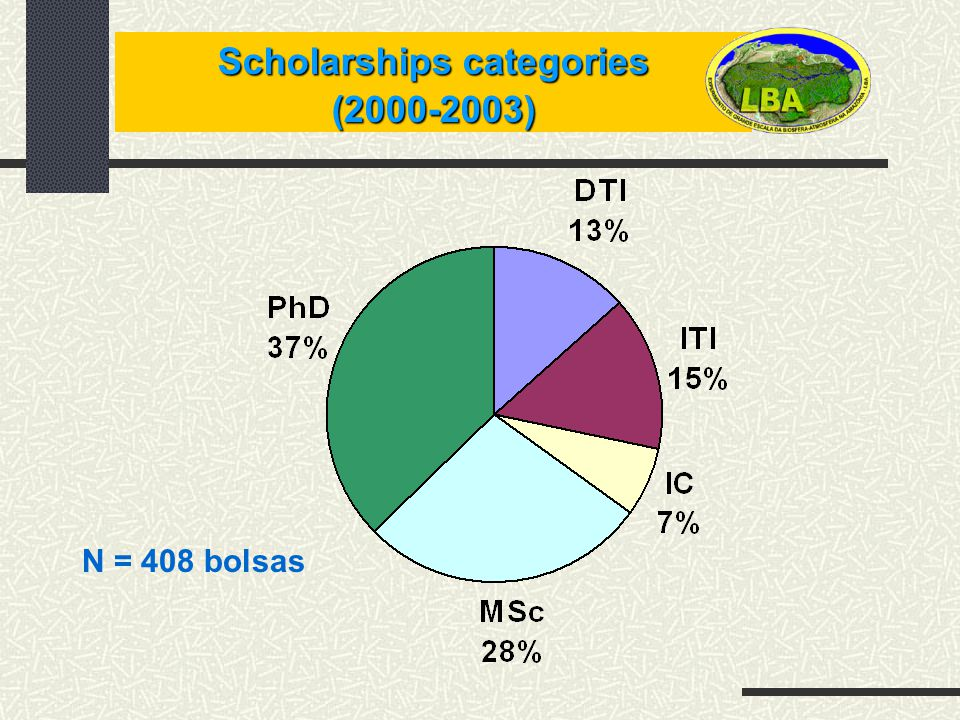 Scholarships categories (2000-2003) N = 408 bolsas