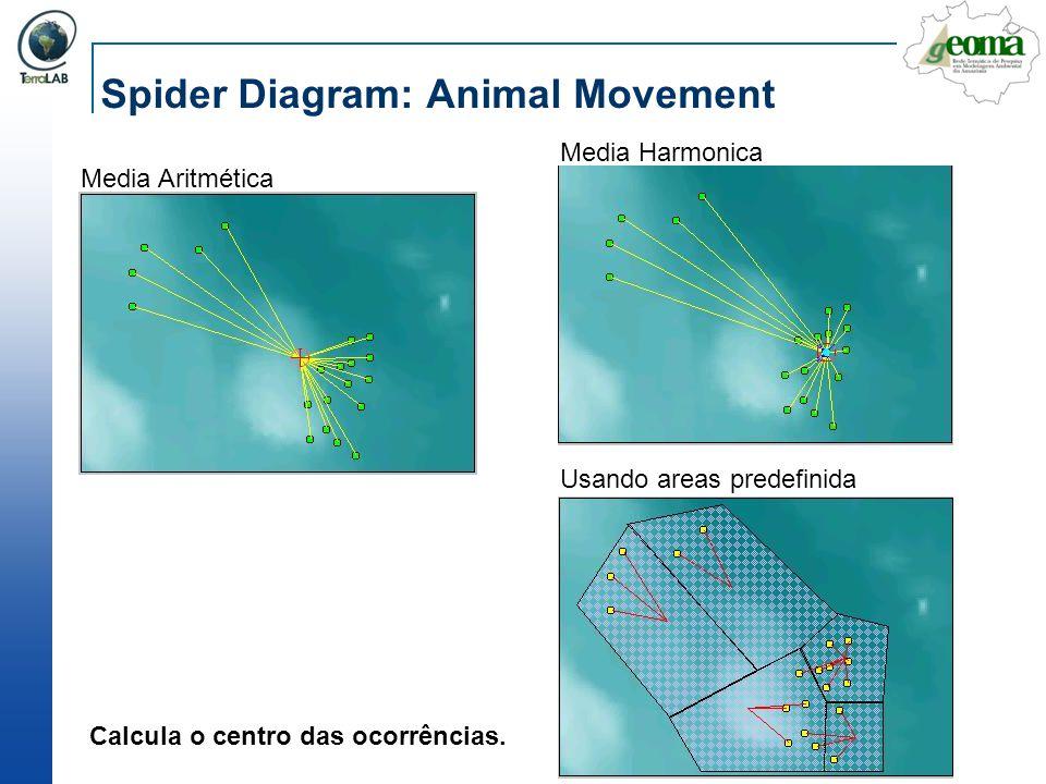 Spider Diagram: Animal Movement Media Harmonica Media Aritmética Calcula o centro das ocorrências. Usando areas predefinida