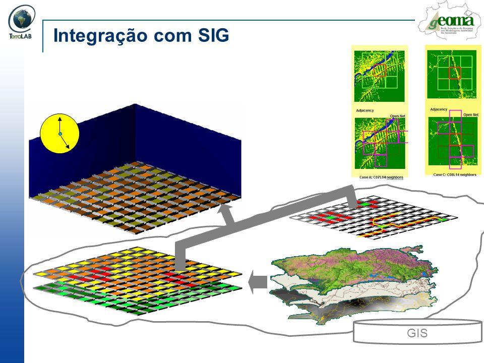 Integração com SIG GIS