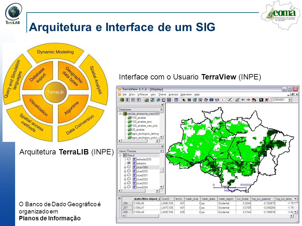 Arquitetura e Interface de um SIG Arquitetura TerraLIB (INPE) Interface com o Usuario TerraView (INPE) O Banco de Dado Geográfico é organizado em Plan
