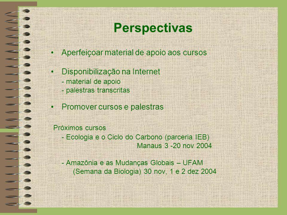 Perspectivas Aperfeiçoar material de apoio aos cursos Disponibilização na Internet - material de apoio - palestras transcritas Promover cursos e pales
