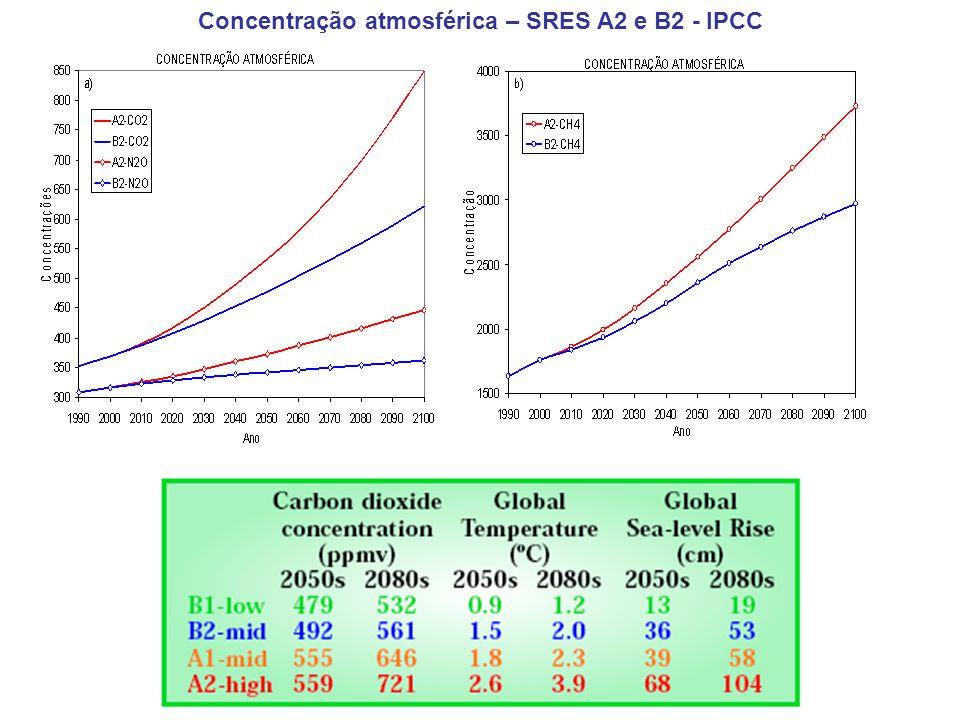 Concentração atmosférica – SRES A2 e B2 - IPCC