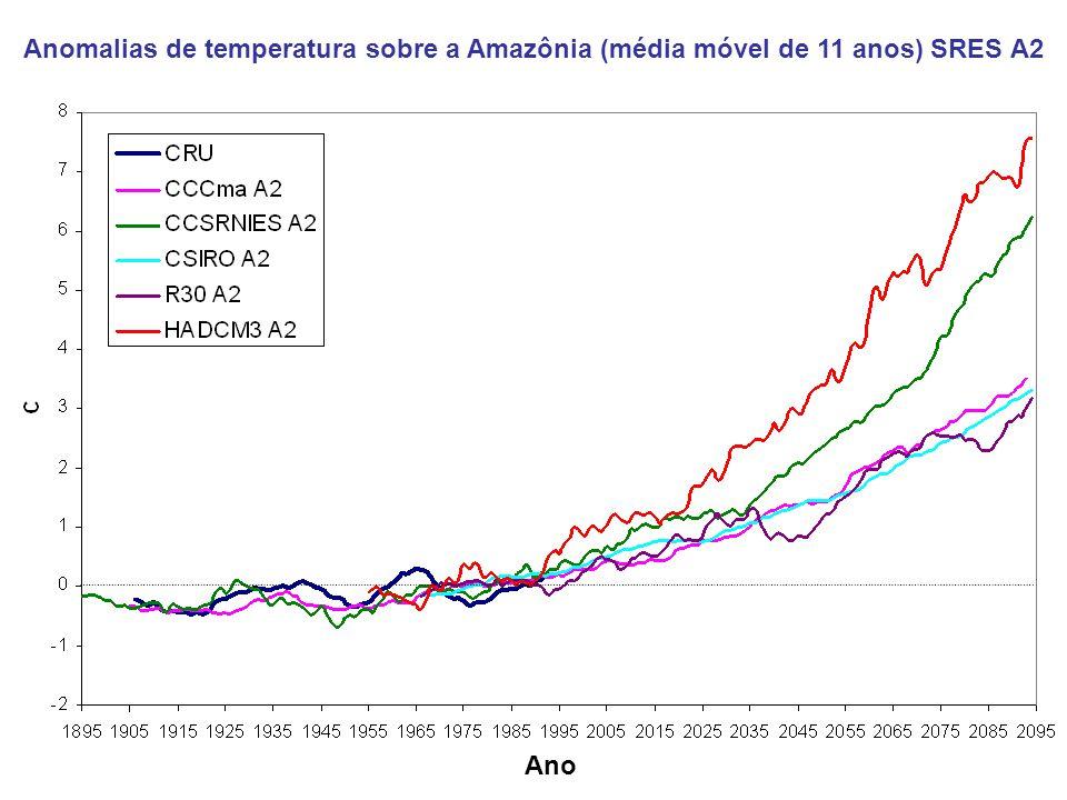 Anomalias de temperatura sobre a Amazônia (média móvel de 11 anos) SRES A2 Ano