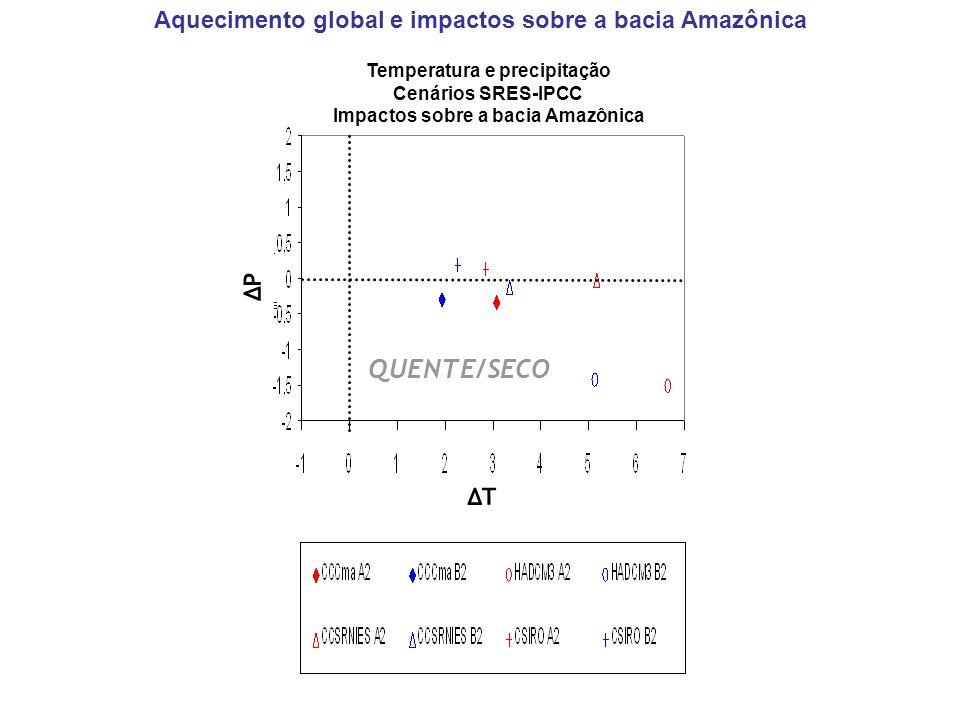 Aquecimento global e impactos sobre a bacia Amazônica Temperatura e precipitação Cenários SRES-IPCC Impactos sobre a bacia Amazônica ΔTΔT QUENTE/SECO ΔPΔP