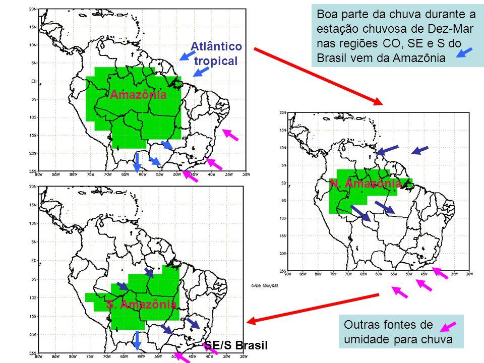 Atlântico tropical Amazônia N.Amazônia S.