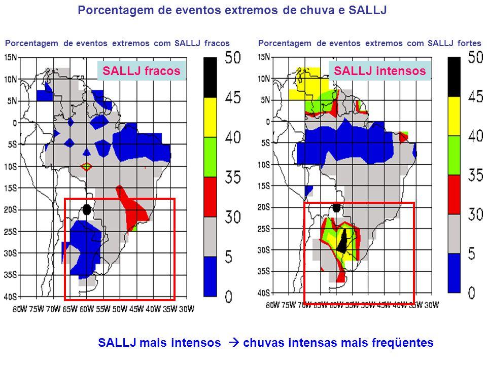 SALLJ mais intensos chuvas intensas mais freqüentes Porcentagem de eventos extremos de chuva e SALLJ SALLJ intensosSALLJ fracos Porcentagem de eventos extremos com SALLJ fracos Porcentagem de eventos extremos com SALLJ fortes