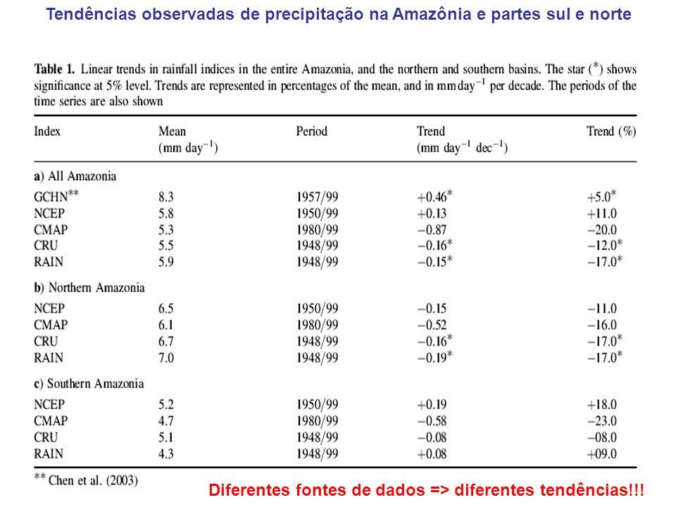 Tendências observadas de precipitação na Amazônia e partes sul e norte Diferentes fontes de dados => diferentes tendências!!!