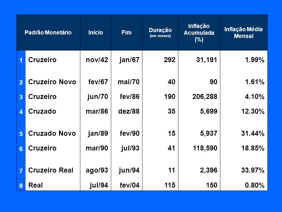 Padrão MonetárioInícioFim Duração (em meses) Inflação Acumulada (%) Inflação Média Mensal 1 Cruzeironov/42jan/6729231,1911.99% 2 Cruzeiro Novofev/67mai/7040901.61% 3 Cruzeirojun/70fev/86190206,2884.10% 4 Cruzadomar/86dez/88355,69912.30% 5 Cruzado Novojan/89fev/90155,93731.44% 6 Cruzeiromar/90jul/9341118,59018.85% 7 Cruzeiro Realago/93jun/94112,39633.97% 8 Realjul/94fev/041151500.80%