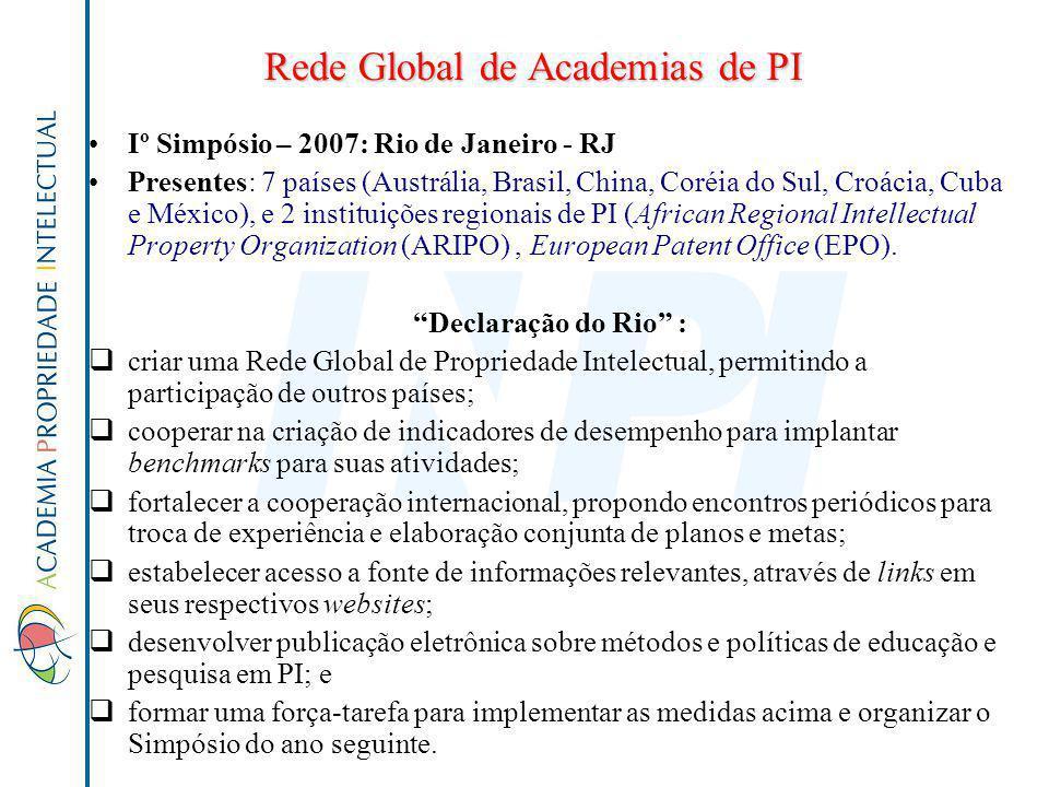 Rede Global de Academias de PI Iº Simpósio – 2007: Rio de Janeiro - RJ Presentes: 7 países (Austrália, Brasil, China, Coréia do Sul, Croácia, Cuba e M