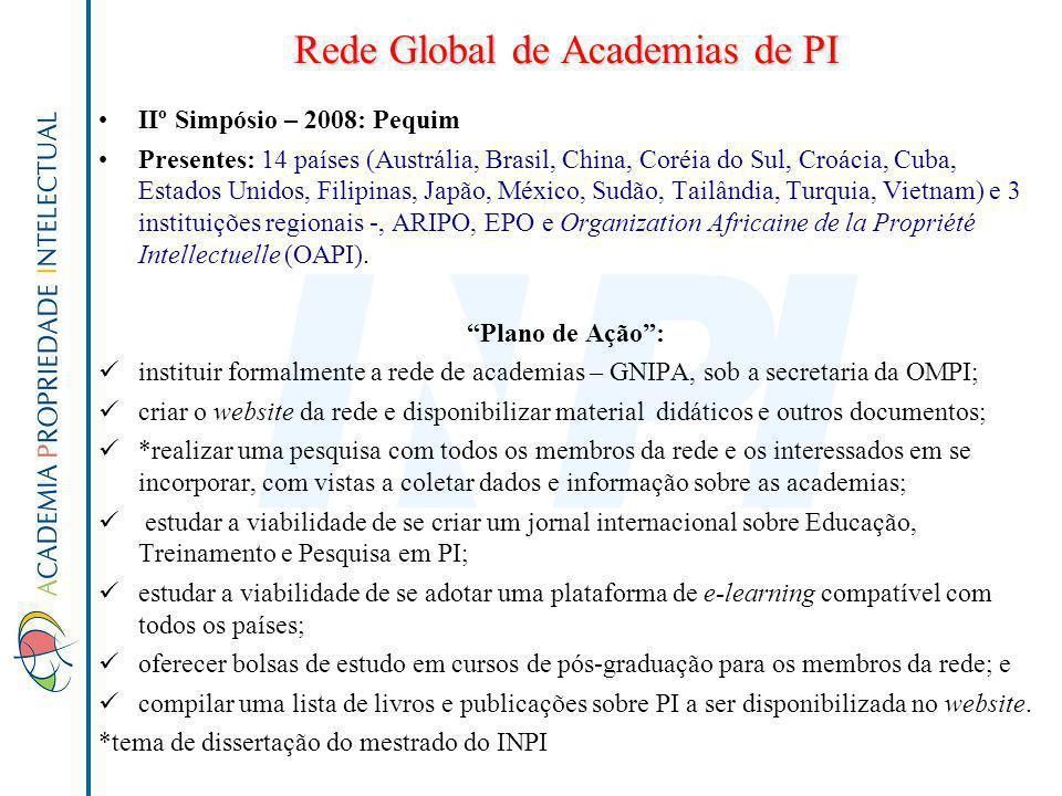 Rede Global de Academias de PI IIº Simpósio – 2008: Pequim Presentes: 14 países (Austrália, Brasil, China, Coréia do Sul, Croácia, Cuba, Estados Unido