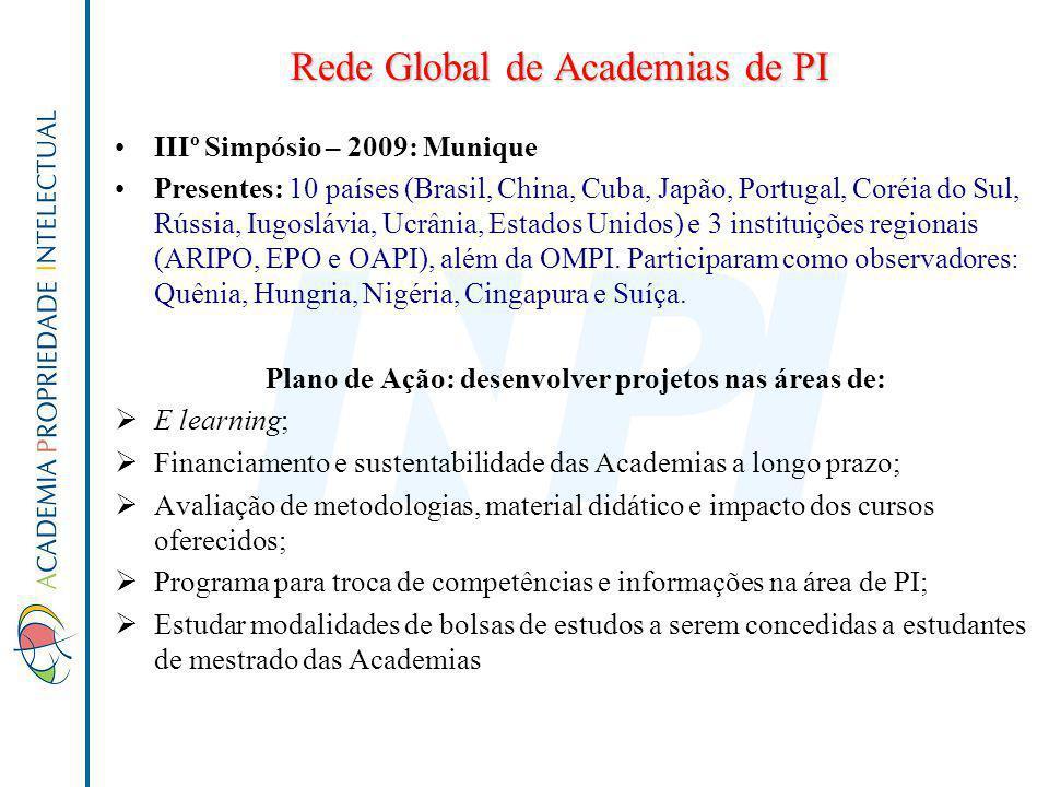 Rede Global de Academias de PI IIIº Simpósio – 2009: Munique Presentes: 10 países (Brasil, China, Cuba, Japão, Portugal, Coréia do Sul, Rússia, Iugosl