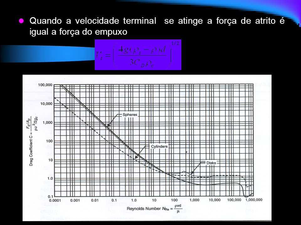 Quando a velocidade terminal se atinge a força de atrito é igual a força do empuxo