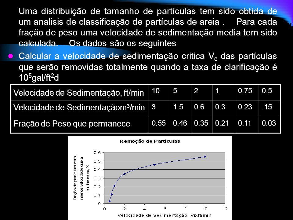 Uma distribuição de tamanho de partículas tem sido obtida de um analisis de classificação de partículas de areia. Para cada fração de peso uma velocid