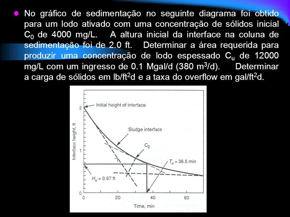 No gráfico de sedimentação no seguinte diagrama foi obtido para um lodo ativado com uma concentração de sólidos inicial C 0 de 4000 mg/L. A altura ini