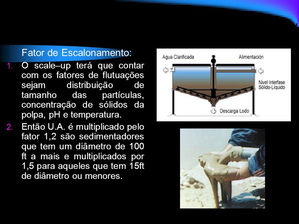 Fator de Escalonamento: 1. O scale–up terá que contar com os fatores de flutuações sejam distribuição de tamanho das partículas, concentração de sólid