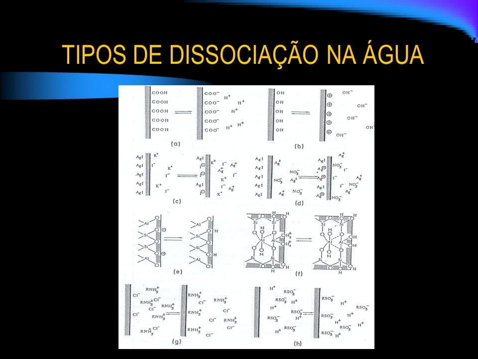 TIPOS DE DISSOCIAÇÃO NA ÁGUA