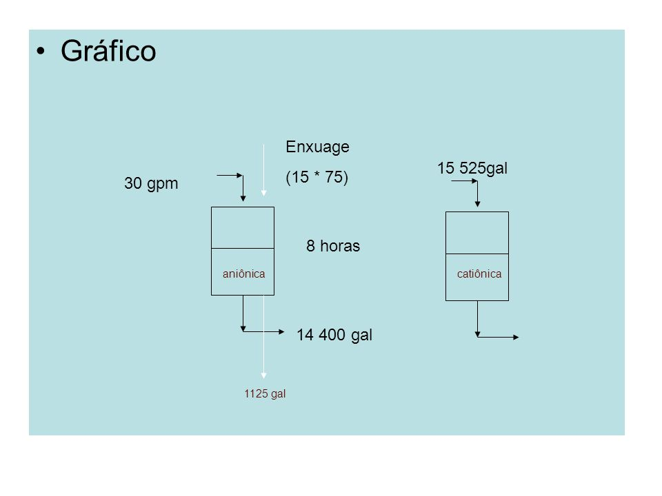 Gráfico aniônica 30 gpm 14 400 gal 8 horas catiônica Enxuage (15 * 75) 1125 gal 15 525gal