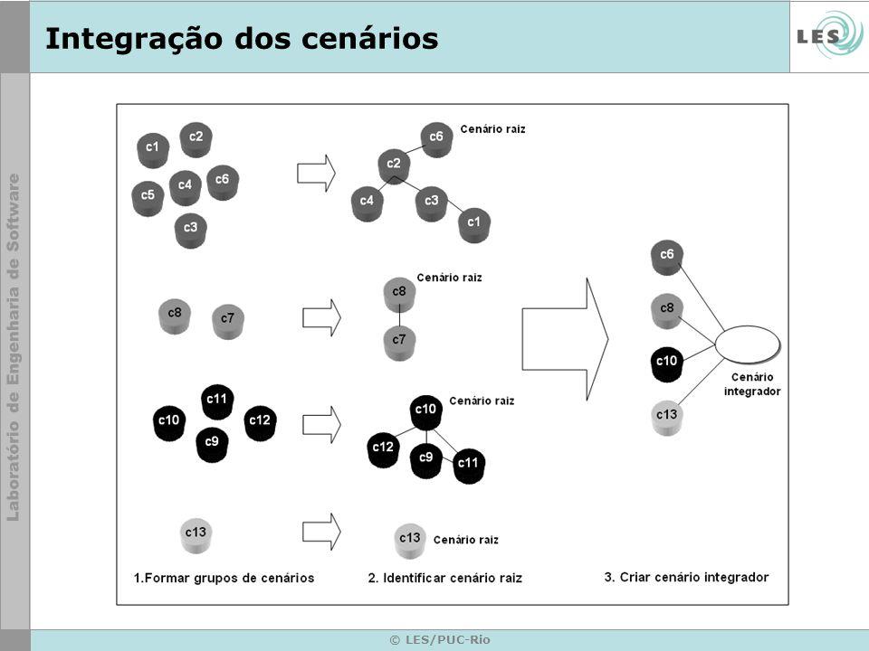 © LES/PUC-Rio Integração dos cenários