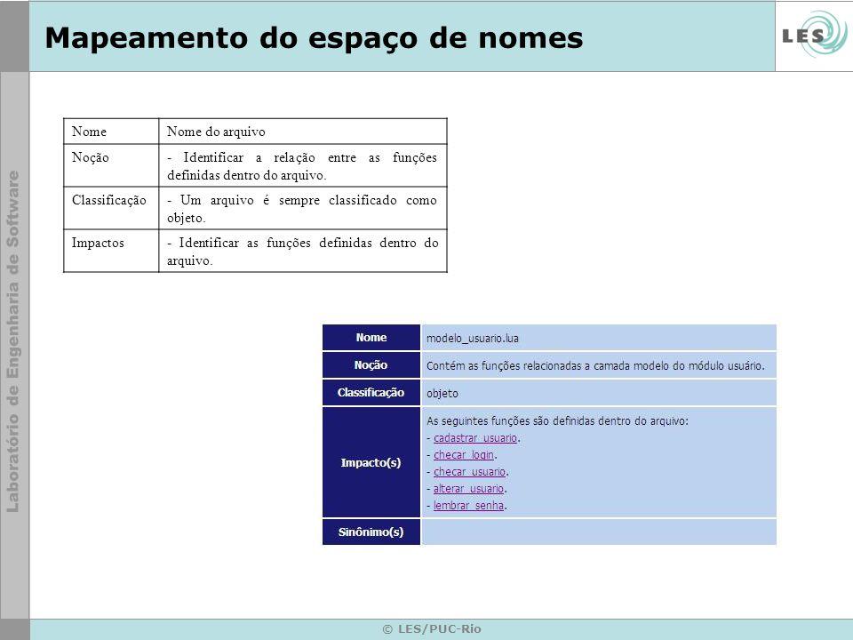 © LES/PUC-Rio Mapeamento do espaço de nomes NomeNome do arquivo Noção- Identificar a relação entre as funções definidas dentro do arquivo.