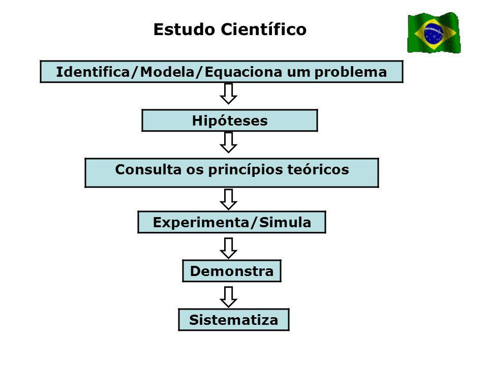 Estudo Científico Identifica/Modela/Equaciona um problema Hipóteses Consulta os princípios teóricos Experimenta/Simula Demonstra Sistematiza