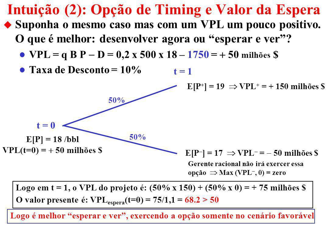 Intuição (1): Opção de Timing e Valor da Jazida u Assuma a equação simples para o VPL de desenvolvimento: VPL = q B P D = 0,2 x 500 x 18 – 1850 = 50 m