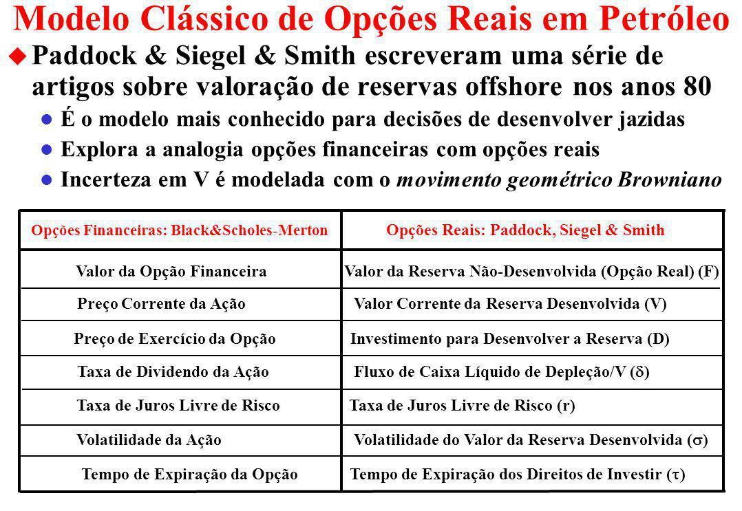 Intuição (3): Opção Real Deep-in-the-Money u Suponha o mesmo caso mas com um VPL bem maior.