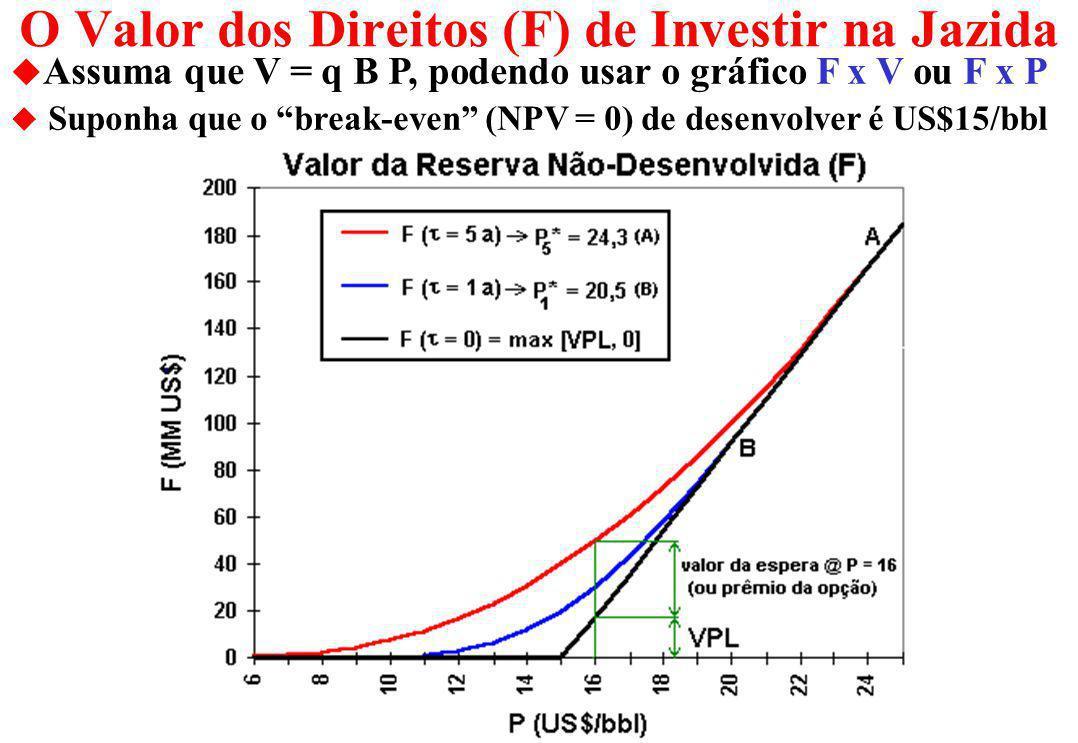 Equação da Reserva Não-Desenvolvida (F) u Equação Diferencial Parcial (t, V) para o valor da opção F Ação Gerencial É Inserida no Modelo u Condições d