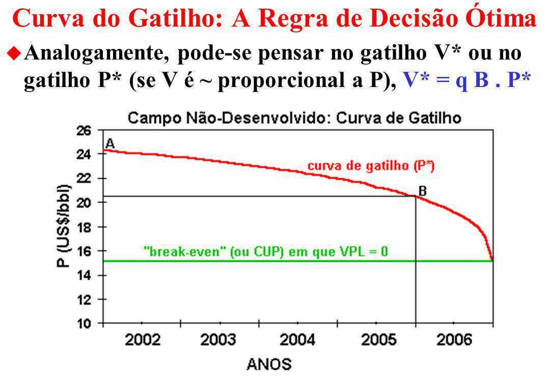 O Valor dos Direitos (F) de Investir na Jazida u Assuma que V = q B P, podendo usar o gráfico F x V ou F x P u Suponha que o break-even (NPV = 0) de desenvolver é US$15/bbl